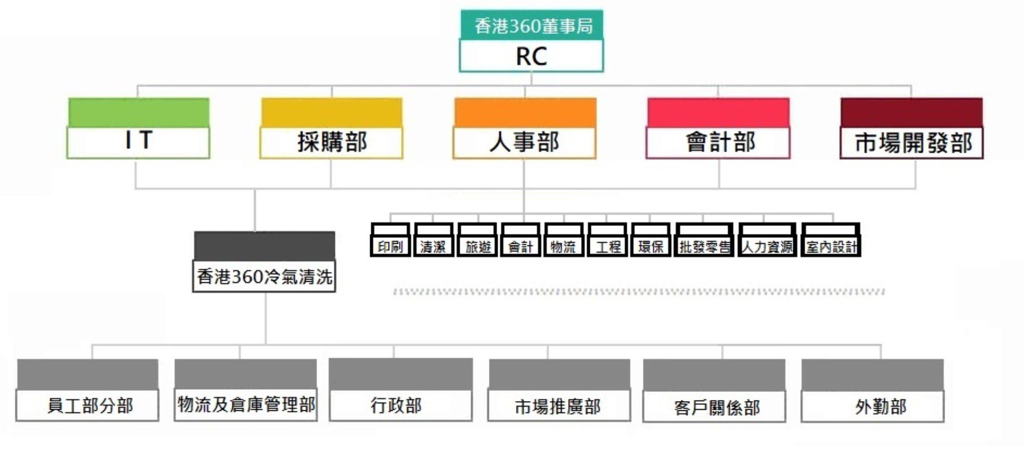 https://www.360acclean.com.hk/wp-content/uploads/2019/07/360ACCLEAN_org-chart-2000x900.jpg